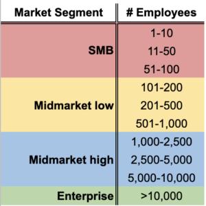 Market segments thin slices